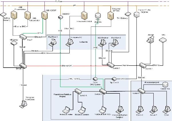 Labor PLT, Einrichtungen, Geräte und Systeme